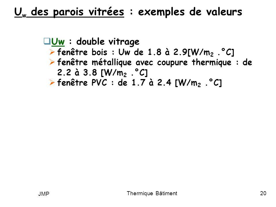 JMP Thermique Bâtiment20 U w des parois vitrées : exemples de valeurs Uw : double vitrage fenêtre bois : Uw de 1.8 à 2.9[W/m 2.°C] fenêtre métallique