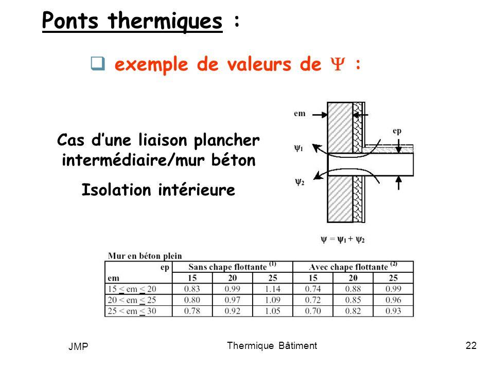 JMP Thermique Bâtiment22 Ponts thermiques : exemple de valeurs de : Cas dune liaison plancher intermédiaire/mur béton Isolation intérieure