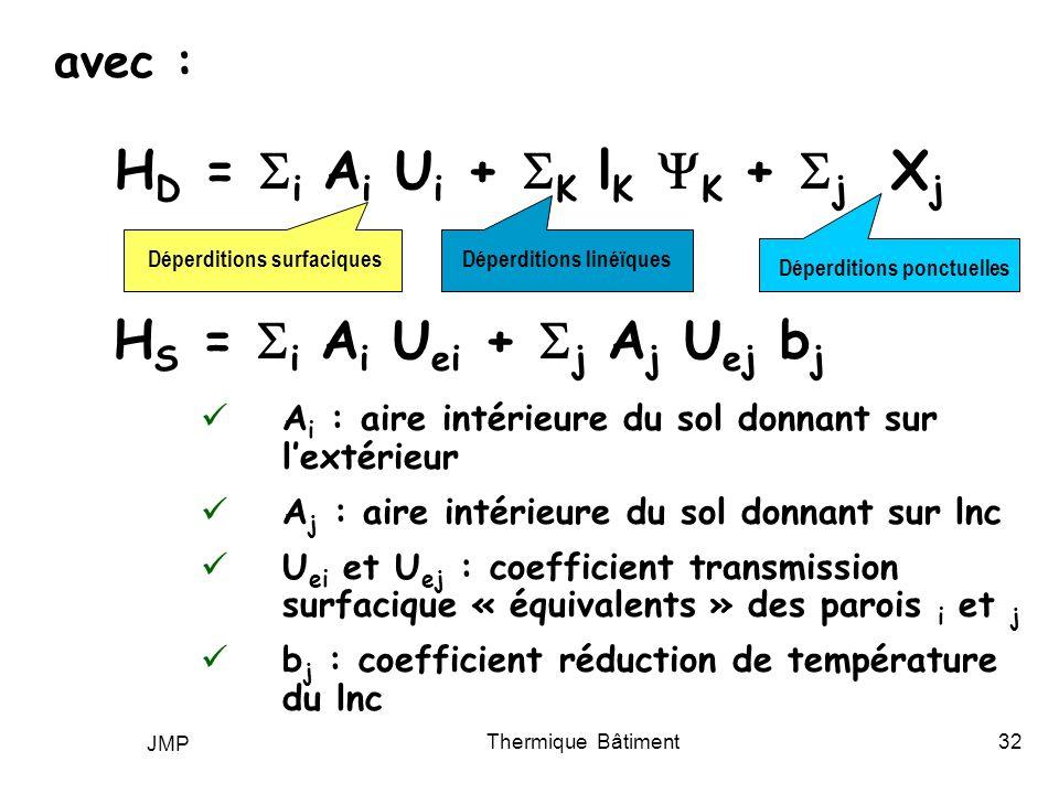 JMP Thermique Bâtiment32 avec : H D = i A i U i + K l K K + j X j Déperditions surfaciquesDéperditions linéïques Déperditions ponctuelles H S = i A i