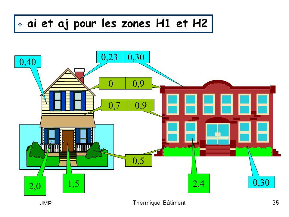 JMP Thermique Bâtiment35 1,5 2,0 2,4 0,5 0,9 0 0,7 0,5 0,230,30 0,40 0,30 ai et aj pour les zones H1 et H2