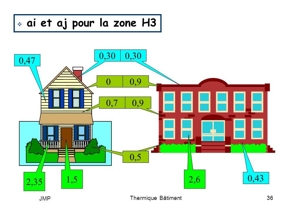 JMP Thermique Bâtiment36 ai et aj pour la zone H3 1,5 2,35 2,6 0,5 0,9 0 0,7 0,5 0,30 0,47 0,43