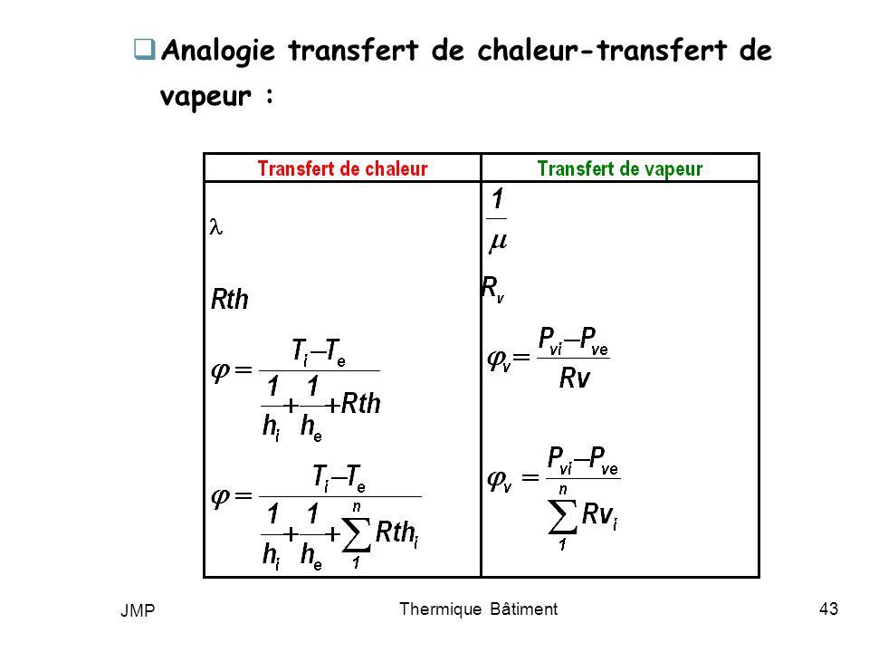 JMP Thermique Bâtiment43 Analogie transfert de chaleur-transfert de vapeur :