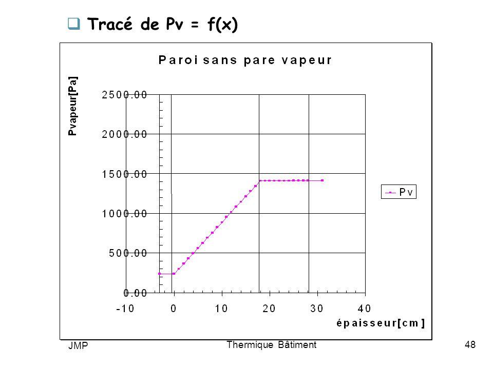 JMP Thermique Bâtiment48 Tracé de Pv = f(x)