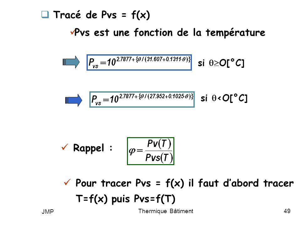 JMP Thermique Bâtiment49 Tracé de Pvs = f(x) Rappel : Pour tracer Pvs = f(x) il faut dabord tracer T=f(x) puis Pvs=f(T) Pvs est une fonction de la tem