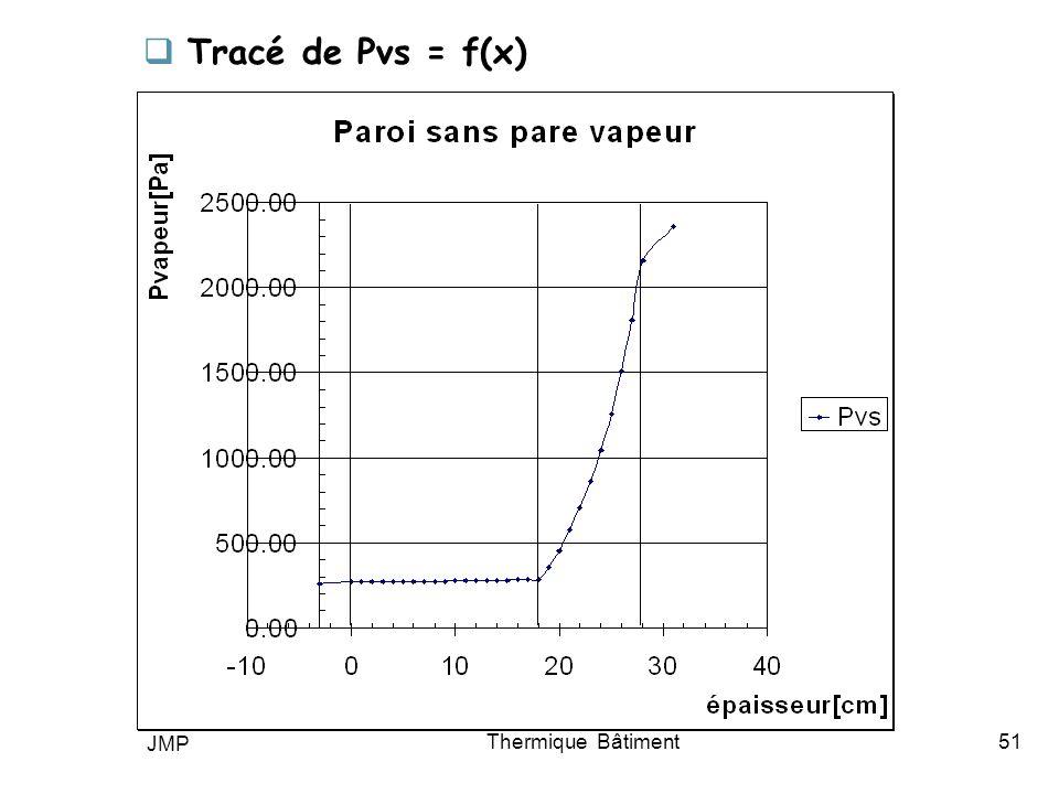 JMP Thermique Bâtiment51 Tracé de Pvs = f(x)
