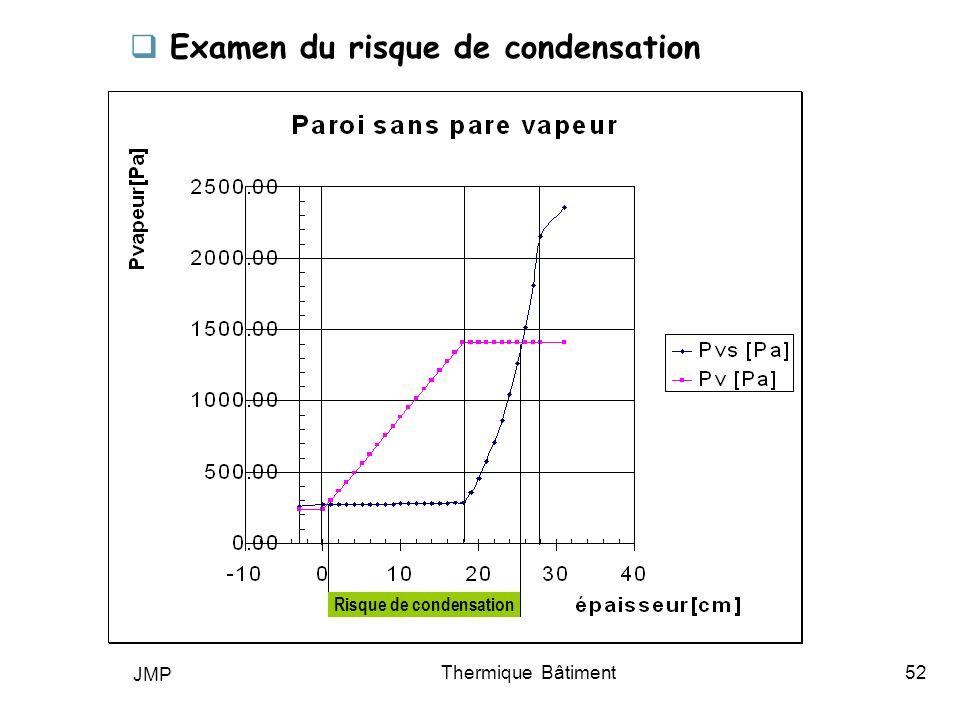 JMP Thermique Bâtiment52 Examen du risque de condensation Risque de condensation