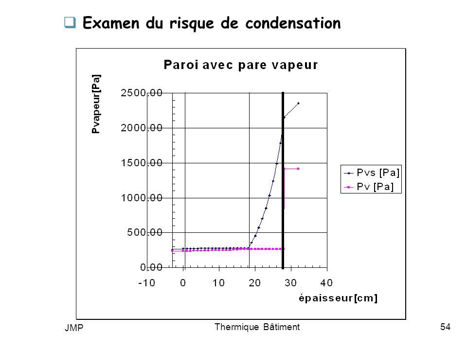 JMP Thermique Bâtiment54 Examen du risque de condensation