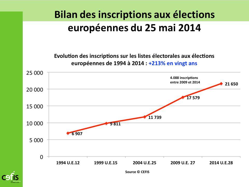 Bilan des inscriptions aux élections européennes du 25 mai 2014