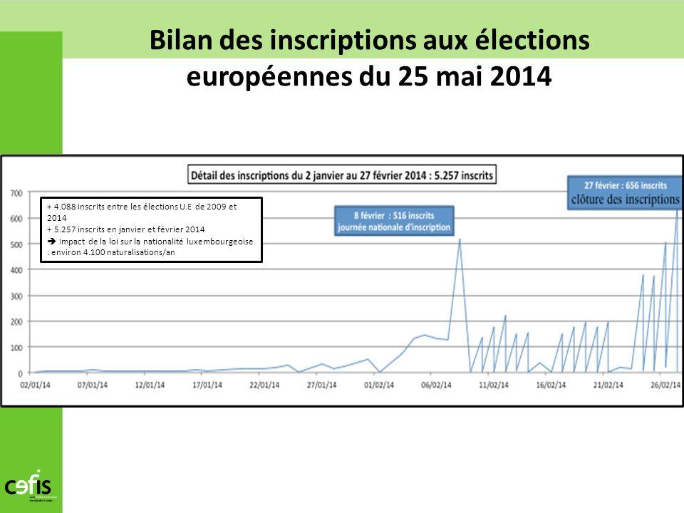 + 4.088 inscrits entre les élections U.E de 2009 et 2014 + 5.257 inscrits en janvier et février 2014 Impact de la loi sur la nationalité luxembourgeoi