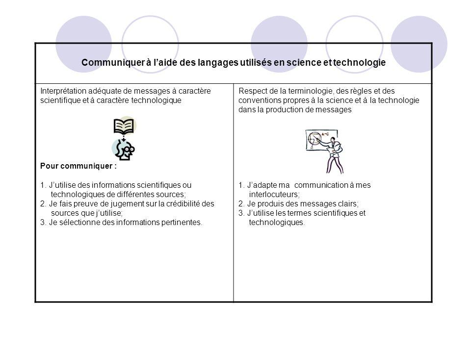 Communiquer à laide des langages utilisés en science et technologie Interprétation adéquate de messages à caractère scientifique et à caractère techno