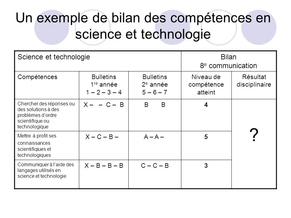 Un exemple de bilan des compétences en science et technologie Science et technologieBilan 8 e communication CompétencesBulletins 1 re année 1 – 2 – 3
