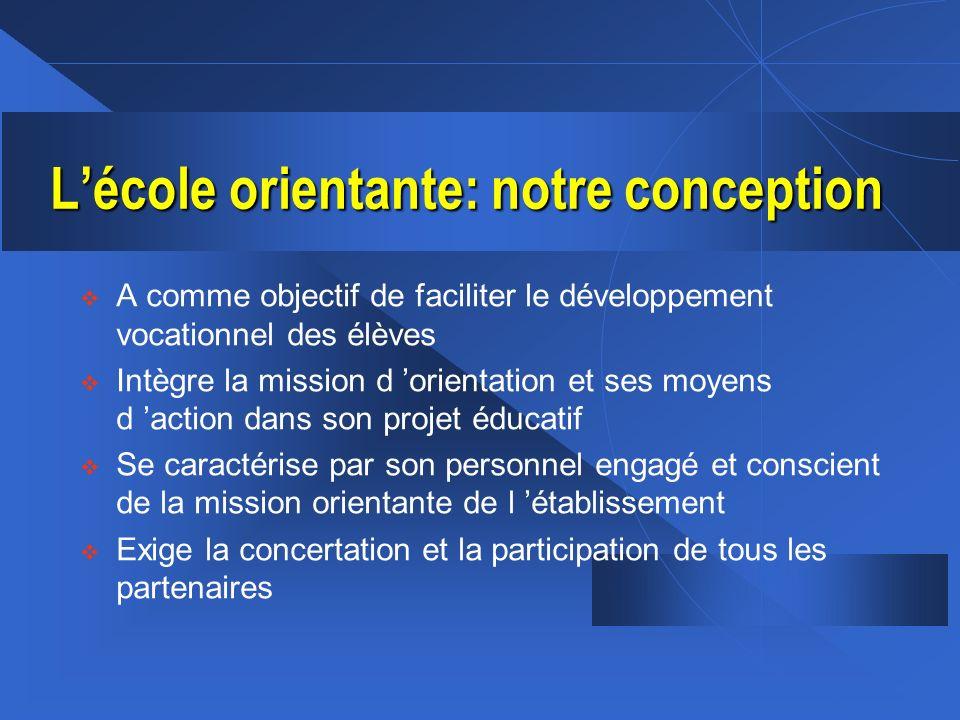 Lécole orientante: notre conception A comme objectif de faciliter le développement vocationnel des élèves Intègre la mission d orientation et ses moye