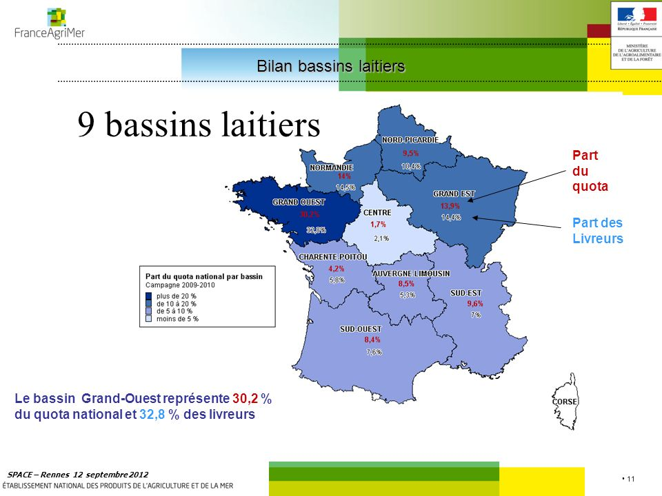 11 SPACE – Rennes 12 septembre 2012 9 bassins laitiers Le bassin Grand-Ouest représente 30,2 % du quota national et 32,8 % des livreurs Part des Livreurs Part du quota Bilan bassins laitiers Bilan bassins laitiers