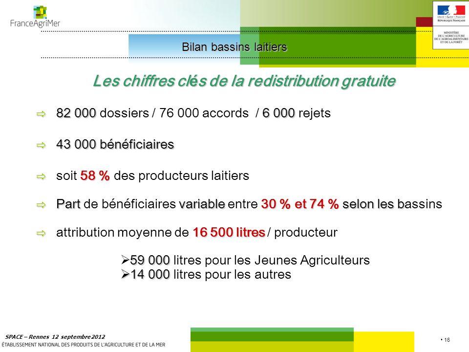 16 SPACE – Rennes 12 septembre 2012 Les chiffres cl é s de la redistribution gratuite 82 0006 000 82 000 dossiers / 76 000 accords / 6 000 rejets 43 000 bénéficiaires 58 % soit 58 % des producteurs laitiers Part variable 30 % et 74 % selon les b Part de bénéficiaires variable entre 30 % et 74 % selon les bassins 16 500 litres attribution moyenne de 16 500 litres / producteur 59 000 59 000 litres pour les Jeunes Agriculteurs 14 000 14 000 litres pour les autres Bilan bassins laitiers Bilan bassins laitiers