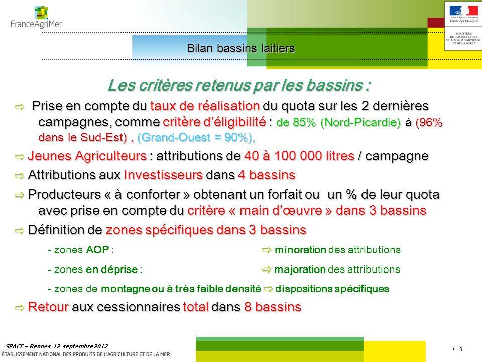 18 SPACE – Rennes 12 septembre 2012 Les critères retenus par les bassins : Prise en compte du taux de réalisation du quota sur les 2 dernières campagnes, comme critère déligibilité : de 85% (Nord-Picardie) à (96% dans le Sud-Est), (Grand-Ouest = 90%), Prise en compte du taux de réalisation du quota sur les 2 dernières campagnes, comme critère déligibilité : de 85% (Nord-Picardie) à (96% dans le Sud-Est), (Grand-Ouest = 90%), Jeunes Agriculteurs : attributions de 40 à 100 000 litres / campagne Jeunes Agriculteurs : attributions de 40 à 100 000 litres / campagne Attributions aux Investisseurs dans 4 bassins Attributions aux Investisseurs dans 4 bassins Producteurs « à conforter » obtenant un forfait ou un % de leur quota avec prise en compte du critère « main dœuvre » dans 3 bassins Producteurs « à conforter » obtenant un forfait ou un % de leur quota avec prise en compte du critère « main dœuvre » dans 3 bassins Définition de zones spécifiques dans 3 bassins Définition de zones spécifiques dans 3 bassins - zones AOP : minoration des attributions - zones en déprise : majoration des attributions - zones de montagne ou à très faible densité dispositions spécifiques Retour aux cessionnaires total dans 8 bassins Retour aux cessionnaires total dans 8 bassins Bilan bassins laitiers Bilan bassins laitiers