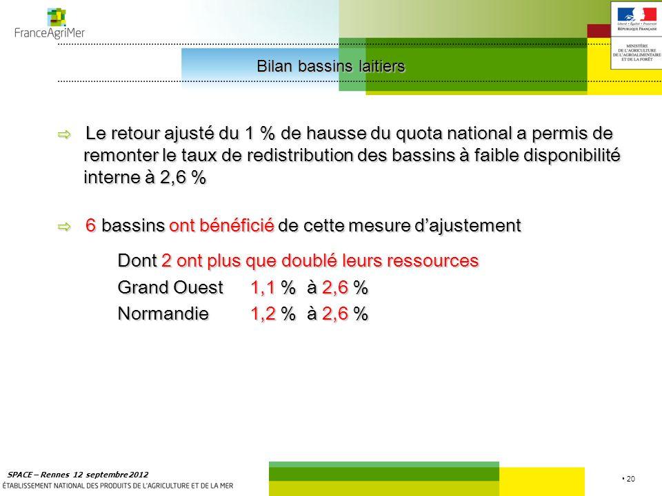 20 SPACE – Rennes 12 septembre 2012 Le retour ajusté du 1 % de hausse du quota national a permis de remonter le taux de redistribution des bassins à faible disponibilité interne à 2,6 % 6 bassins ont bénéficié de cette mesure dajustement Dont 2 ont plus que doublé leurs ressources Grand Ouest1,1 % à 2,6 % Normandie1,2 % à 2,6 % Bilan bassins laitiers Bilan bassins laitiers