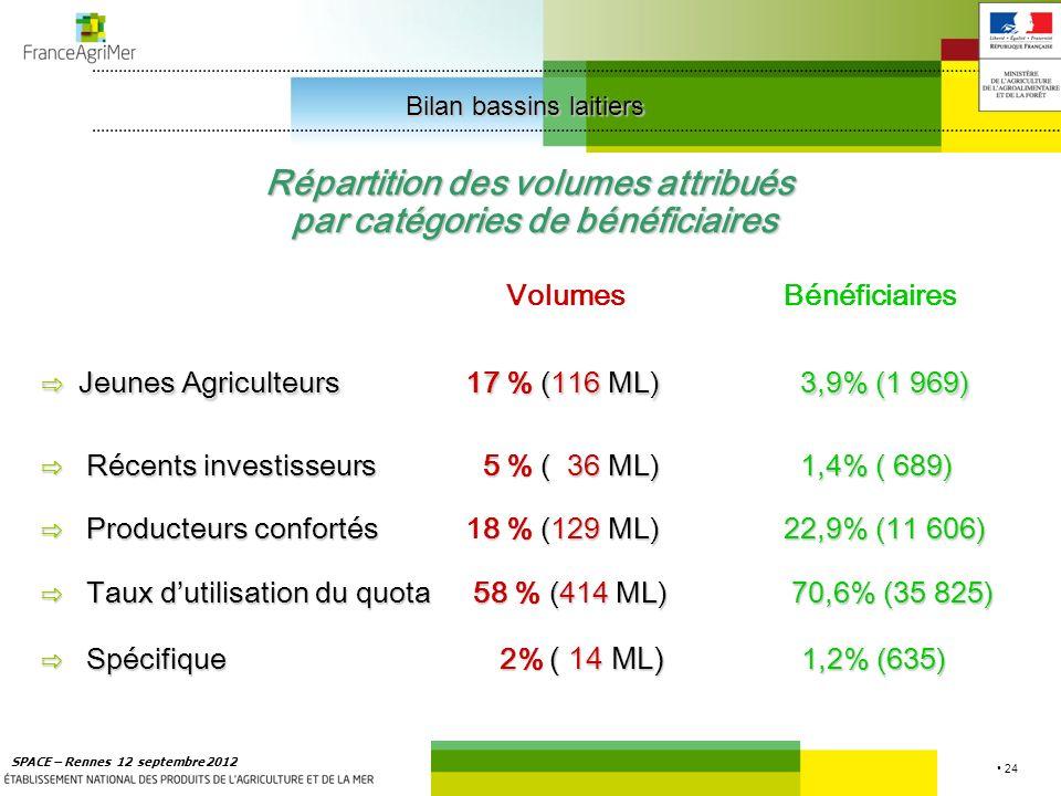 24 SPACE – Rennes 12 septembre 2012 Répartition des volumes attribués par catégories de bénéficiaires par catégories de bénéficiaires VolumesBénéficiaires Jeunes Agriculteurs17 % (116 ML) 3,9% (1 969) Jeunes Agriculteurs17 % (116 ML) 3,9% (1 969) Récents investisseurs 5 % ( 36 ML) 1,4% ( 689) Producteurs confortés8 %(129 ML)22,9% (11 606) Producteurs confortés18 % (129 ML)22,9% (11 606) Taux dutilisation du quota58 %(414 ML) 70,6% (35 825) Taux dutilisation du quota 58 % (414 ML) 70,6% (35 825) Spécifique2% ( 14 ML) 1,2% (635) Spécifique 2% ( 14 ML) 1,2% (635) Bilan bassins laitiers Bilan bassins laitiers