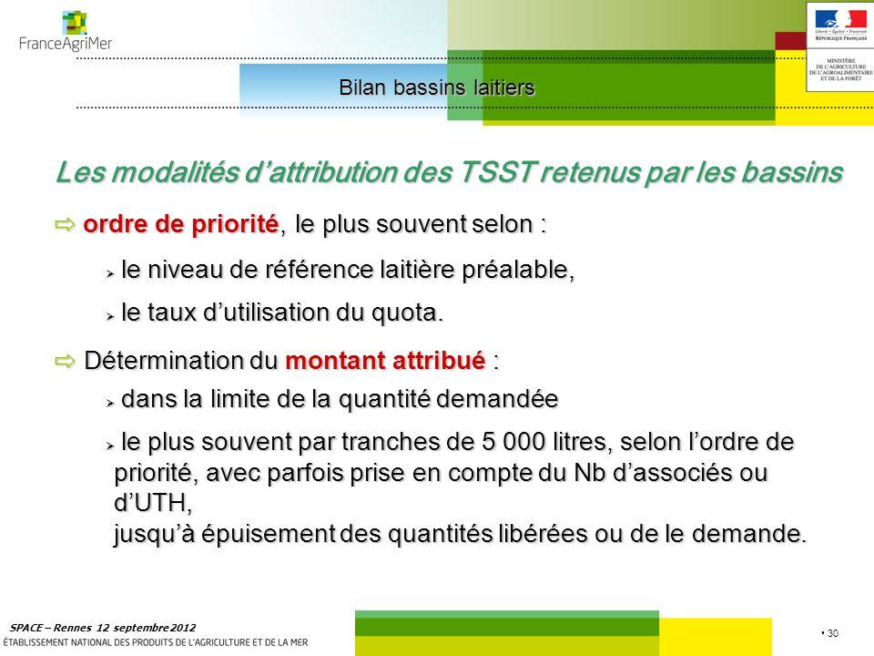 30 SPACE – Rennes 12 septembre 2012 Les modalités dattribution des TSST retenus par les bassins ordre de priorité,le plus souvent selon : ordre de priorité, le plus souvent selon : le niveau de référence laitière préalable, le niveau de référence laitière préalable, le taux dutilisation du quota.