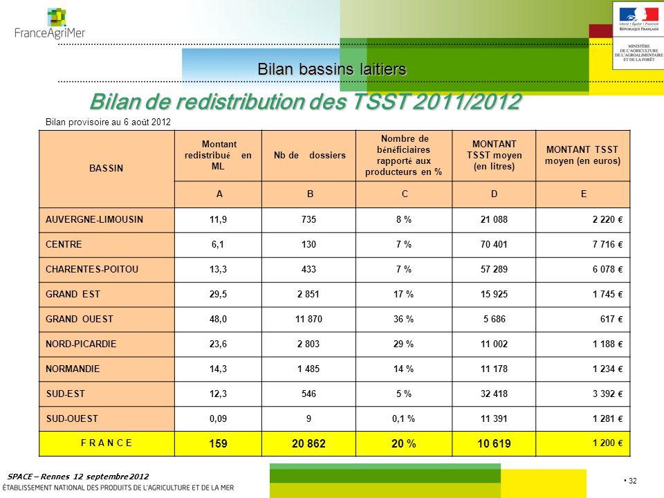 32 SPACE – Rennes 12 septembre 2012 Bilan de redistribution des TSST 2011/2012 Bilan provisoire au 6 ao û t 2012 BASSIN Montant redistribué en ML Nb de dossiers Nombre de bénéficiaires rapporté aux producteurs en % MONTANT TSST moyen (en litres) MONTANT TSST moyen (en euros) A B CD E AUVERGNE-LIMOUSIN11,97358 %21 0882 220 CENTRE6,11307 %70 4017 716 CHARENTES-POITOU13,34337 %57 2896 078 GRAND EST29,52 85117 %15 9251 745 GRAND OUEST48,011 87036 %5 686617 NORD-PICARDIE23,62 80329 %11 0021 188 NORMANDIE14,31 48514 %11 1781 234 SUD-EST12,35465 %32 4183 392 SUD-OUEST0,0990,1 %11 3911 281 F R A N C E 15920 86220 %10 619 1 200 Bilan bassins laitiers Bilan bassins laitiers