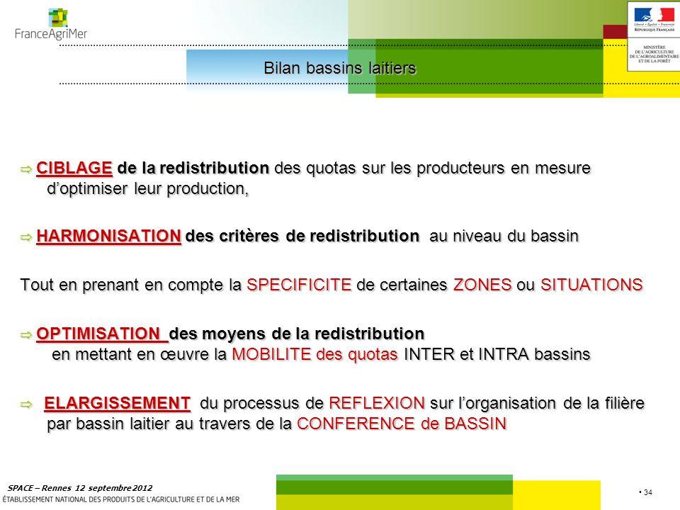 34 SPACE – Rennes 12 septembre 2012 CIBLAGE de laredistribution des quotas sur les producteurs en mesure doptimiser leur production, CIBLAGE de la redistribution des quotas sur les producteurs en mesure doptimiser leur production, HARMONISATIONdes critères de redistribution au niveau du bassin HARMONISATION des critères de redistribution au niveau du bassin Tout en prenant en compte la SPECIFICITE de certaines ZONES ou SITUATIONS OPTIMISATION des moyens de la redistribution en mettant en œuvre la MOBILITE des quotas INTER et INTRA bassins OPTIMISATION des moyens de la redistribution en mettant en œuvre la MOBILITE des quotas INTER et INTRA bassins ELARGISSEMENT du processus de REFLEXION sur lorganisation de la filière par bassin laitier au travers de la CONFERENCE de BASSIN ELARGISSEMENT du processus de REFLEXION sur lorganisation de la filière par bassin laitier au travers de la CONFERENCE de BASSIN Bilan bassins laitiers Bilan bassins laitiers