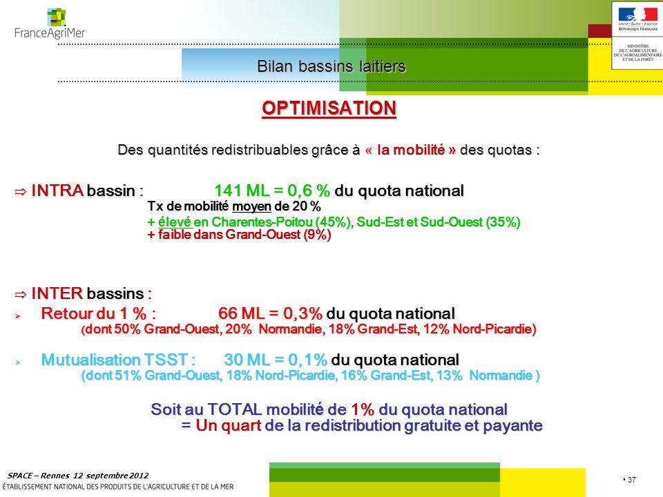 37 SPACE – Rennes 12 septembre 2012 OPTIMISATION Des quantit é s redistribuables grâce à « la mobilit é » des quotas : INTRA bassin :141 ML = 0,6 % du quota national Tx de mobilit é moyen de 20 % INTRA bassin :141 ML = 0,6 % du quota national Tx de mobilit é moyen de 20 % + é lev é en Charentes-Poitou (45%), Sud-Est et Sud-Ouest (35%) + faible dans Grand-Ouest (9%) INTER bassins : INTER bassins : Retour du 1 % : 66 ML = 0,3% du quota national ( dont 50% Grand-Ouest, 20% Normandie, 18% Grand-Est, 12% Nord-Picardie) Retour du 1 % : 66 ML = 0,3% du quota national ( dont 50% Grand-Ouest, 20% Normandie, 18% Grand-Est, 12% Nord-Picardie) Mutualisation TSST : 30 ML = 0,1% du quota national (dont 51% Grand-Ouest, 18% Nord-Picardie, 16% Grand-Est, 13% Normandie ) Mutualisation TSST : 30 ML = 0,1% du quota national (dont 51% Grand-Ouest, 18% Nord-Picardie, 16% Grand-Est, 13% Normandie ) Soit au TOTAL mobilit é de 1% du quota national = Un quart de la redistribution gratuite et payante Bilan bassins laitiers Bilan bassins laitiers