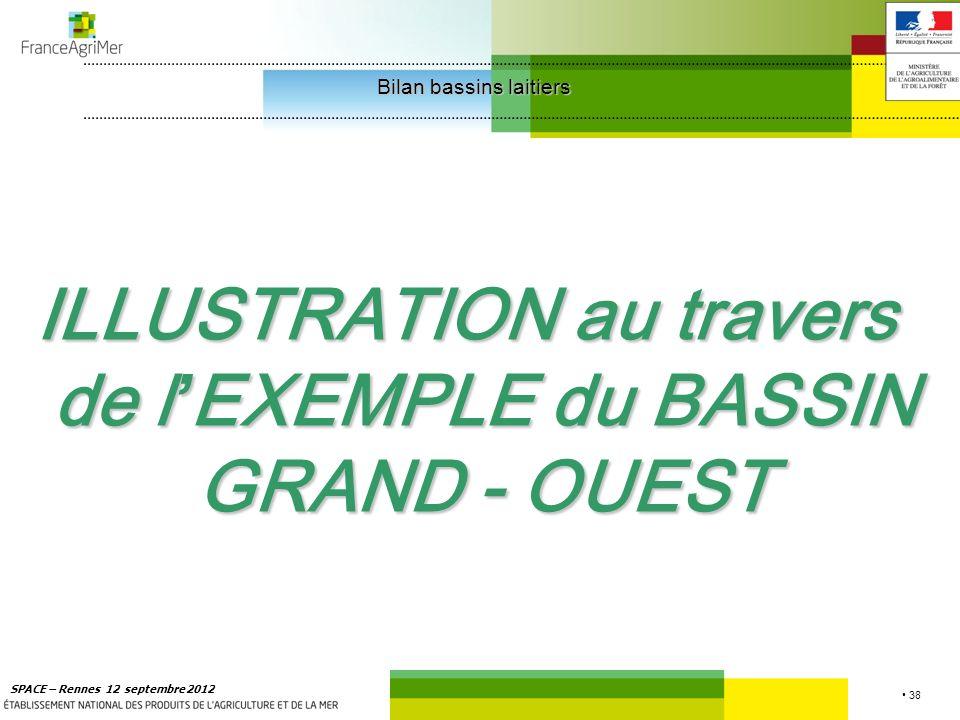 38 SPACE – Rennes 12 septembre 2012 ILLUSTRATION au travers de l EXEMPLE du BASSIN GRAND - OUEST Bilan bassins laitiers Bilan bassins laitiers