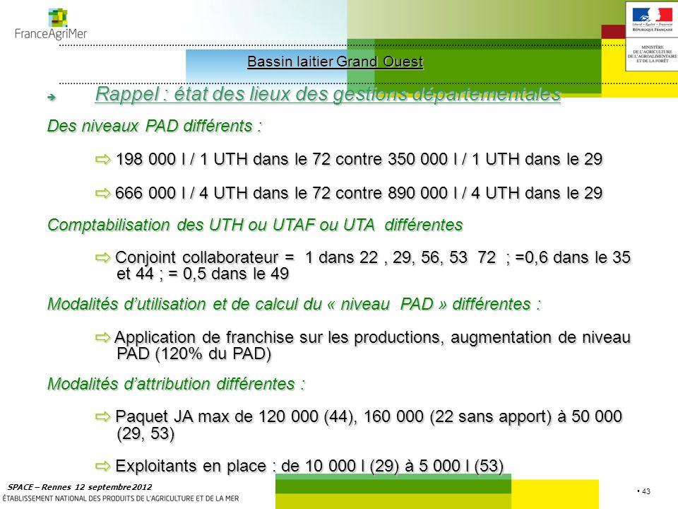 43 SPACE – Rennes 12 septembre 2012 Bassin laitier Grand Ouest Bassin laitier Grand Ouest Rappel : état des lieux des gestions départementales Rappel : état des lieux des gestions départementales Des niveaux PAD différents : 198 000 l / 1 UTH dans le 72 contre 350 000 l / 1 UTH dans le 29 198 000 l / 1 UTH dans le 72 contre 350 000 l / 1 UTH dans le 29 666 000 l / 4 UTH dans le 72 contre 890 000 l / 4 UTH dans le 29 666 000 l / 4 UTH dans le 72 contre 890 000 l / 4 UTH dans le 29 Comptabilisation des UTH ou UTAF ou UTA différentes Conjoint collaborateur = 1 dans 22, 29, 56, 53 72 ; =0,6 dans le 35 et 44 ; = 0,5 dans le 49 Conjoint collaborateur = 1 dans 22, 29, 56, 53 72 ; =0,6 dans le 35 et 44 ; = 0,5 dans le 49 Modalités dutilisation et de calcul du « niveau PAD » différentes : Application de franchise sur les productions, augmentation de niveau PAD (120% du PAD) Application de franchise sur les productions, augmentation de niveau PAD (120% du PAD) Modalités dattribution différentes : Paquet JA max de 120 000 (44), 160 000 (22 sans apport) à 50 000 (29, 53) Paquet JA max de 120 000 (44), 160 000 (22 sans apport) à 50 000 (29, 53) Exploitants en place : de 10 000 l (29) à 5 000 l (53) Exploitants en place : de 10 000 l (29) à 5 000 l (53)