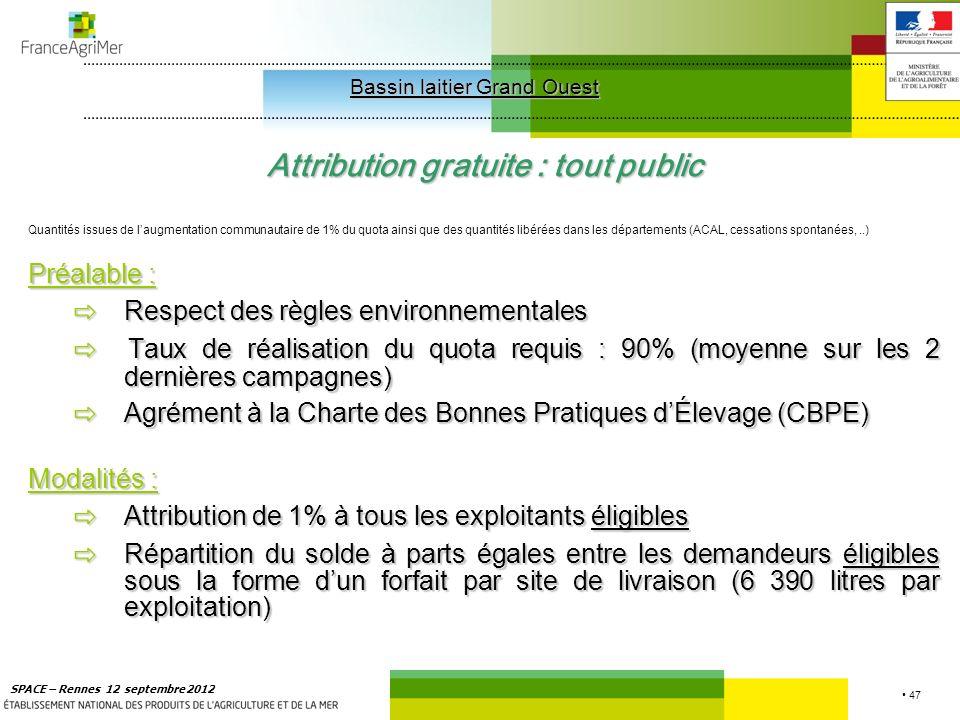 47 SPACE – Rennes 12 septembre 2012 Attribution gratuite : tout public Quantités issues de laugmentation communautaire de 1% du quota ainsi que des quantités libérées dans les départements (ACAL, cessations spontanées,..) Préalable : Respect des règles environnementales Respect des règles environnementales Taux de réalisation du quota requis : 90% (moyenne sur les 2 dernières campagnes) Taux de réalisation du quota requis : 90% (moyenne sur les 2 dernières campagnes) Agrément à la Charte des Bonnes Pratiques dÉlevage (CBPE) Agrément à la Charte des Bonnes Pratiques dÉlevage (CBPE) Modalités : Attribution de 1% à tous les exploitants éligibles Attribution de 1% à tous les exploitants éligibles Répartition du solde à parts égales entre les demandeurs éligibles sous la forme dun forfait par site de livraison (6 390 litres par exploitation) Répartition du solde à parts égales entre les demandeurs éligibles sous la forme dun forfait par site de livraison (6 390 litres par exploitation) Bassin laitier Grand Ouest Bassin laitier Grand Ouest