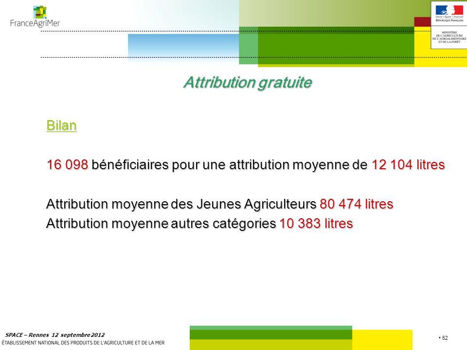 52 SPACE – Rennes 12 septembre 2012 Attribution gratuite Bilan 16 098 bénéficiaires pour une attribution moyenne de 12 104 litres Attribution moyenne des Jeunes Agriculteurs 80 474 litres Attribution moyenne autres catégories 10 383 litres