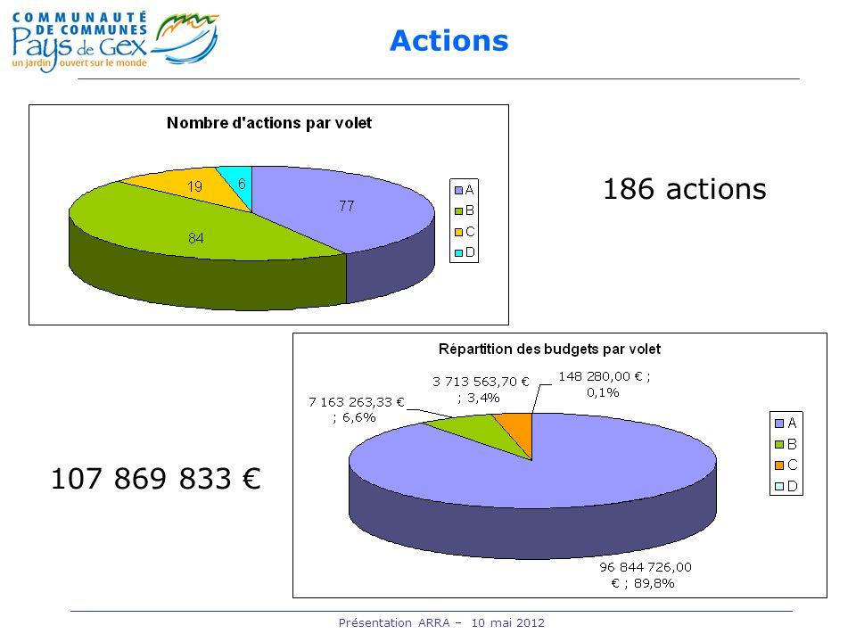 Actions 186 actions 107 869 833 Présentation ARRA – 10 mai 2012