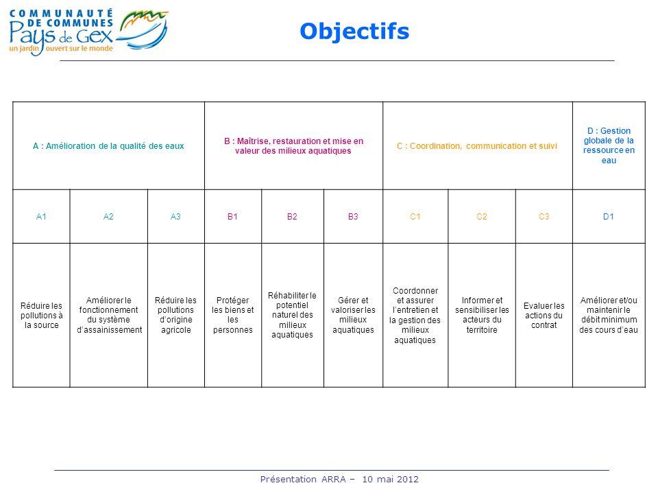 A : Amélioration de la qualité des eaux B : Maîtrise, restauration et mise en valeur des milieux aquatiques C : Coordination, communication et suivi D