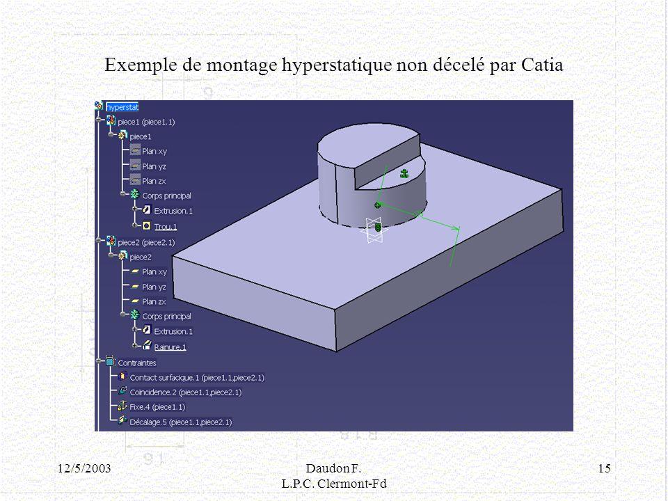 12/5/2003Daudon F. L.P.C. Clermont-Fd 15 Exemple de montage hyperstatique non décelé par Catia