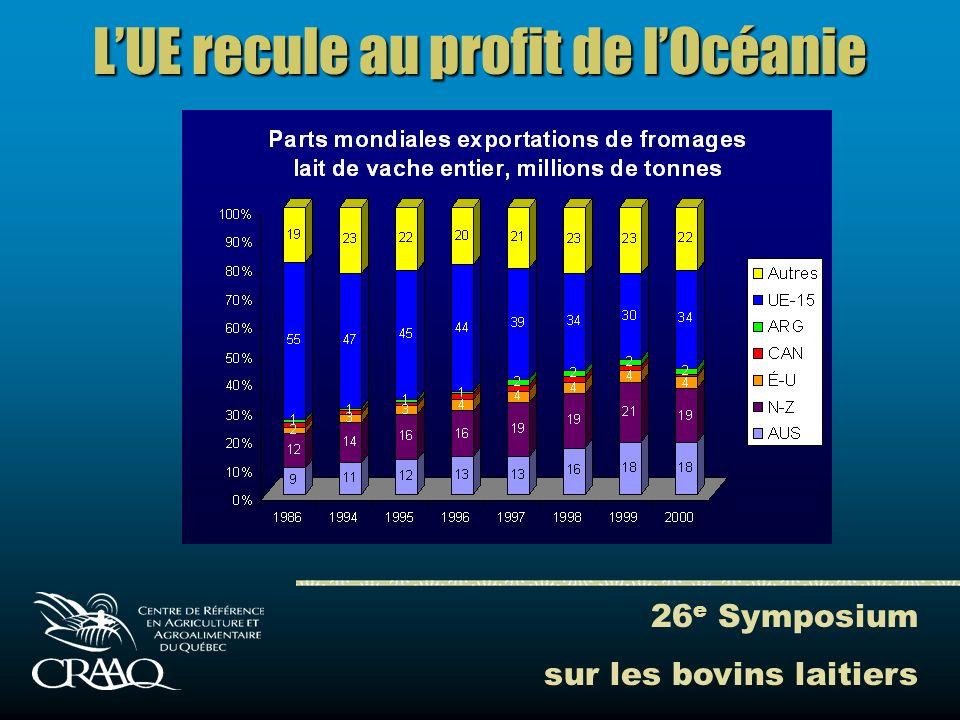 26 e Symposium sur les bovins laitiers LUE recule au profit de lOcéanie