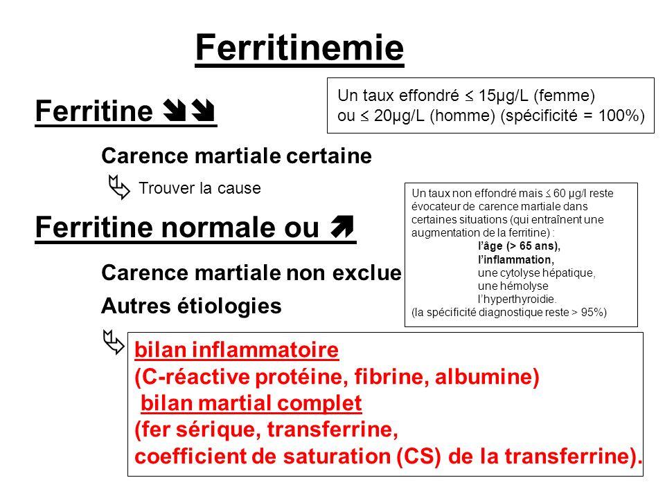 Ferritinemie Ferritine Carence martiale certaine Ferritine normale ou Carence martiale non exclue Autres étiologies bilan inflammatoire (C-réactive protéine, fibrine, albumine) bilan martial complet (fer sérique, transferrine, coefficient de saturation (CS) de la transferrine).