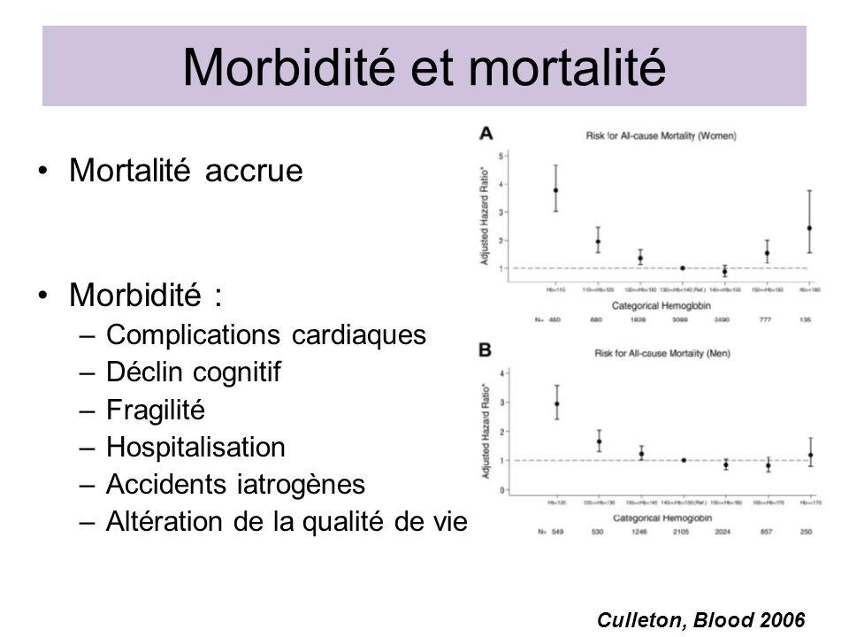 Morbidité et mortalité Mortalité accrue Morbidité : –Complications cardiaques –Déclin cognitif –Fragilité –Hospitalisation –Accidents iatrogènes –Altération de la qualité de vie Culleton, Blood 2006