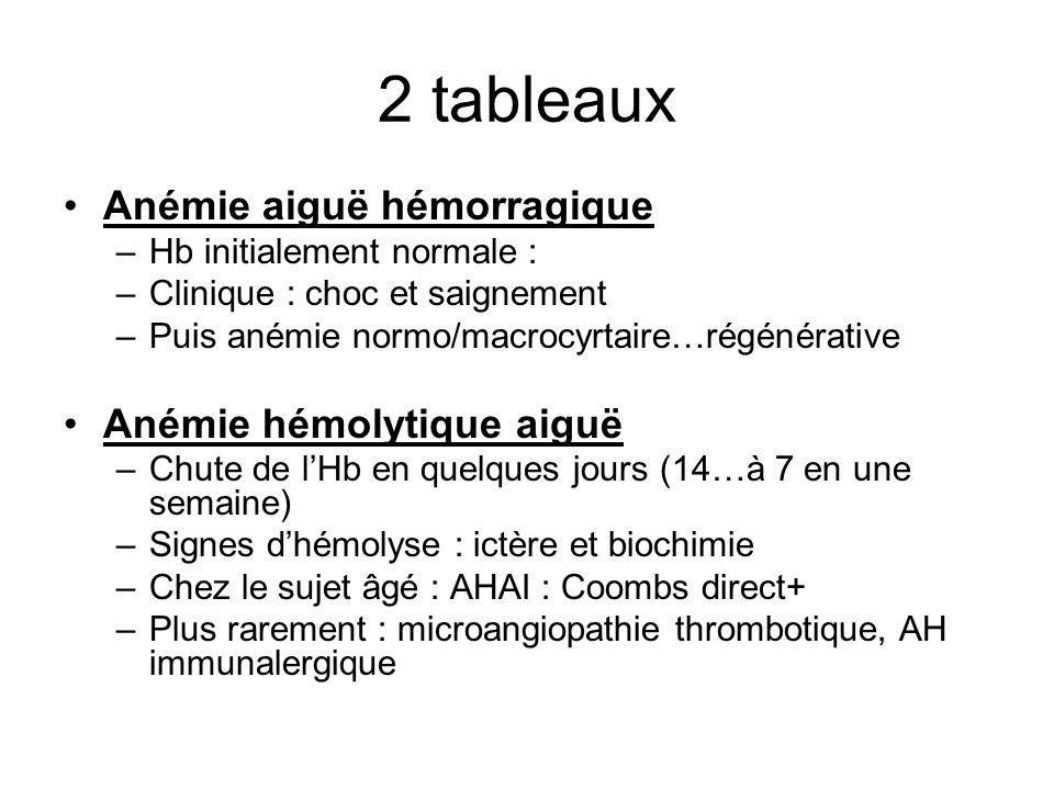 2 tableaux Anémie aiguë hémorragique –Hb initialement normale : –Clinique : choc et saignement –Puis anémie normo/macrocyrtaire…régénérative Anémie hémolytique aiguë –Chute de lHb en quelques jours (14…à 7 en une semaine) –Signes dhémolyse : ictère et biochimie –Chez le sujet âgé : AHAI : Coombs direct+ –Plus rarement : microangiopathie thrombotique, AH immunalergique