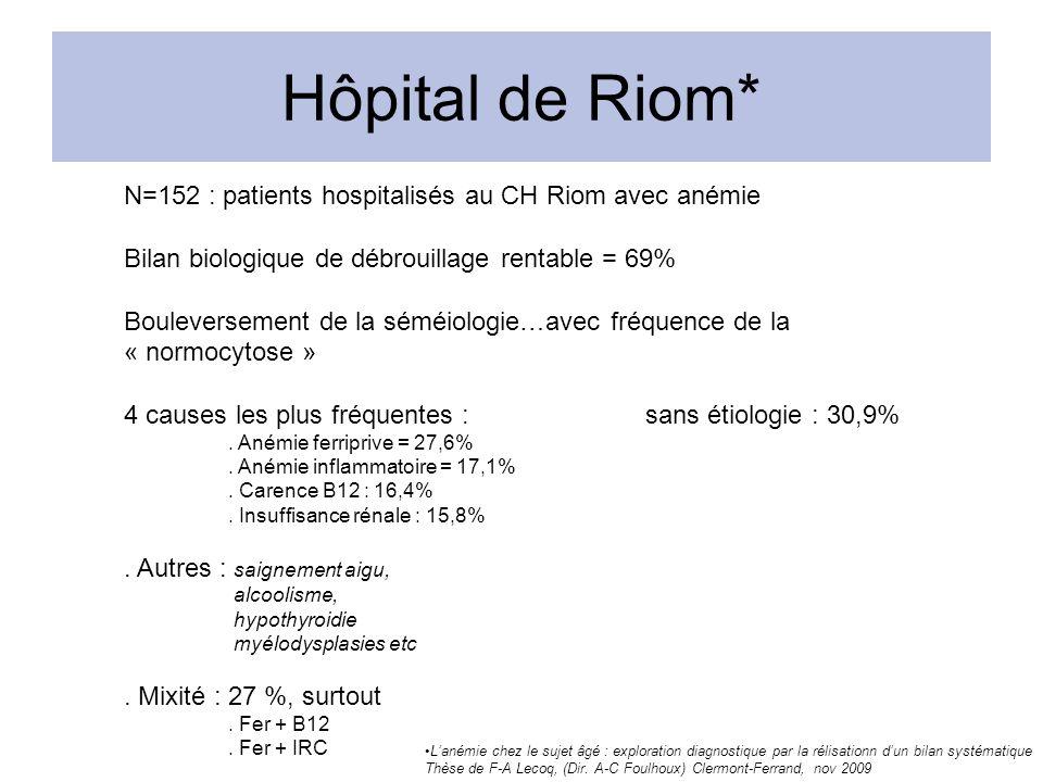 Hôpital de Riom* N=152 : patients hospitalisés au CH Riom avec anémie Bilan biologique de débrouillage rentable = 69% Bouleversement de la séméiologie…avec fréquence de la « normocytose » 4 causes les plus fréquentes :sans étiologie : 30,9%.