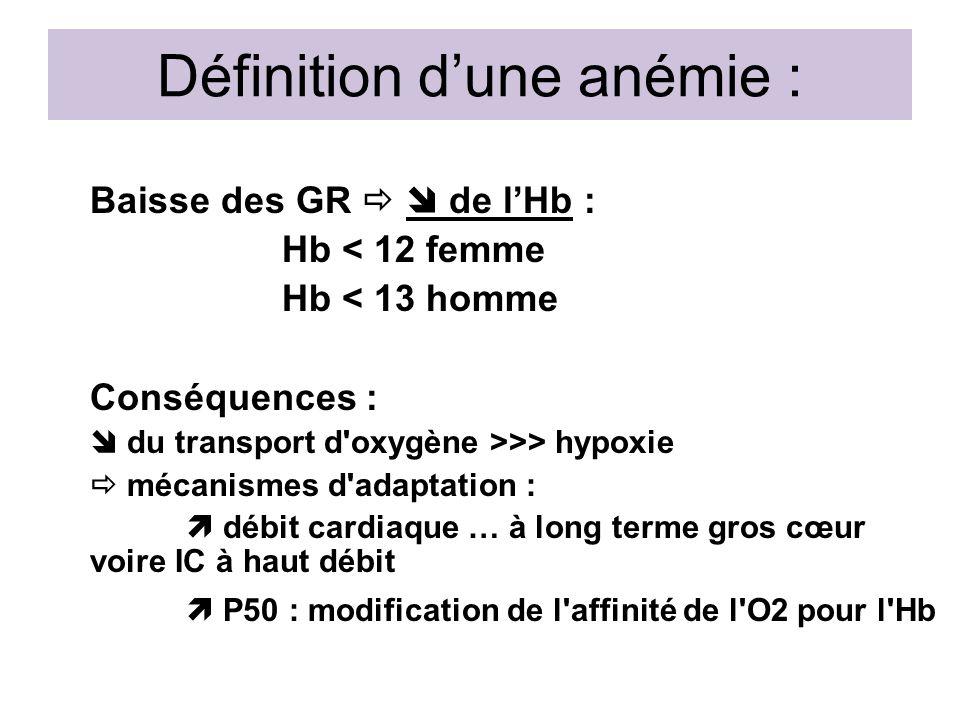 Quelques particularités Fréquence des causes mixtes Fréquence des cas non expliqués Mais lâge nest pas la cause de lanémie –Fonctionnement hématopoïétique de base normal –Mais moins bonne adaptation Déficit en cytokines, comme lEPO notamment