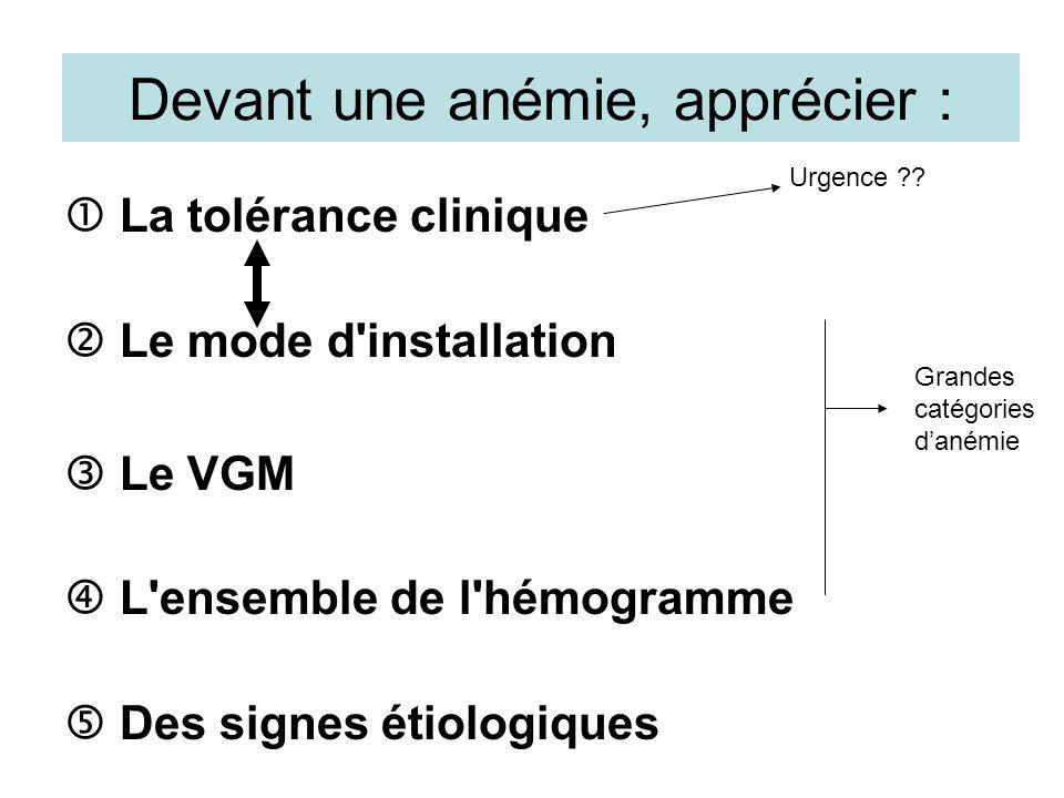 Anémie microcytaire (VGM < 82) Ferritinémie Carence martiale Bilan inflammatoire (CRP,fibrine, albumine) Bilan martial complet (Fer serique, CS, Transferrine) Anémie inflammatoire +/- carence martiale N ou Trouver la cause Anémies microcytaire hypersideremiques Electrophorese de lHb Pathologique : Thalassemie, Hémoglobinoses C et E… Normale Thalassemie (non exclue) ARSIA (anemie refractaire sideroblastique) Toxiques : Plomb, INH (spoliation sanguine +++) Cancer Ulcère Rôle+++ médicaments