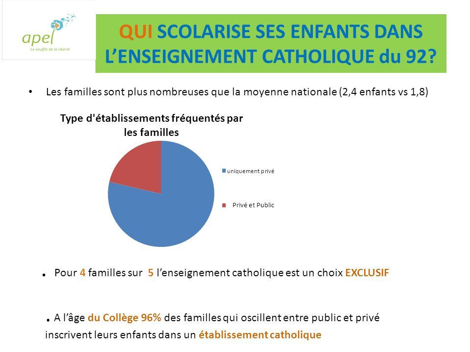 QUI SCOLARISE SES ENFANTS DANS LENSEIGNEMENT CATHOLIQUE du 92.