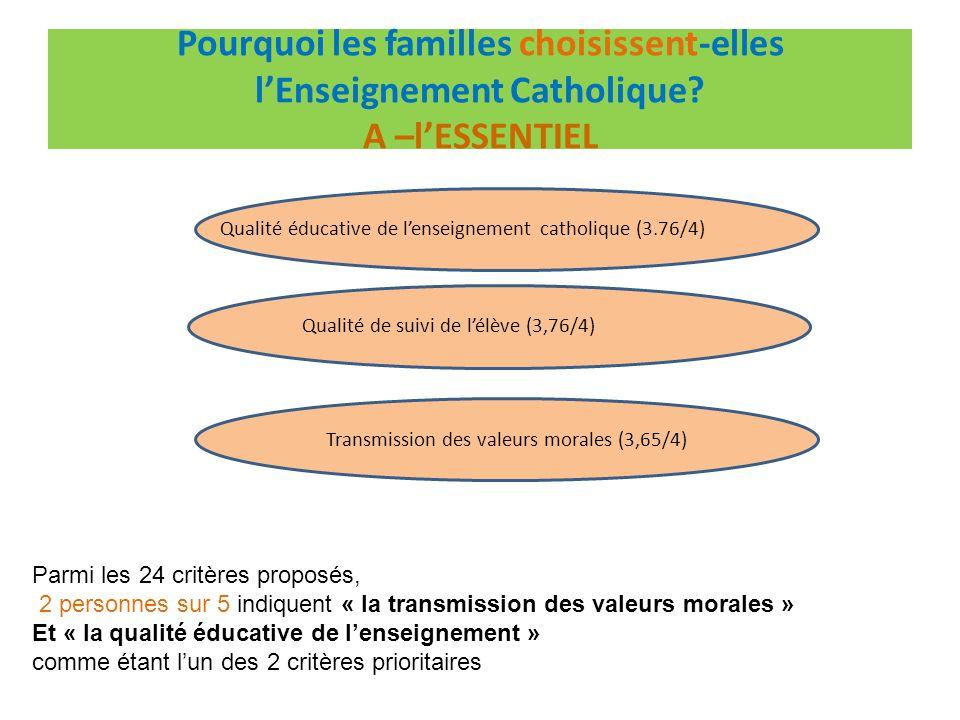 La proximité géographique (3,29/4) Pourquoi les familles choisissent-elles lEnseignement Catholique.