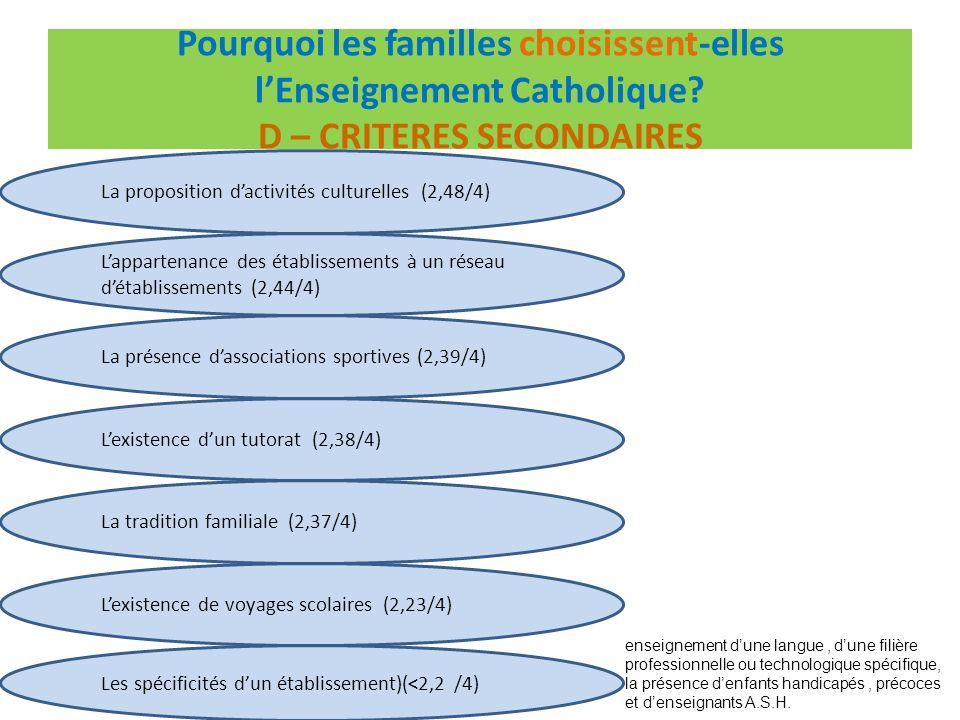 Quels sont les critères religieux des familles pour choisir lEnseignement Catholique.