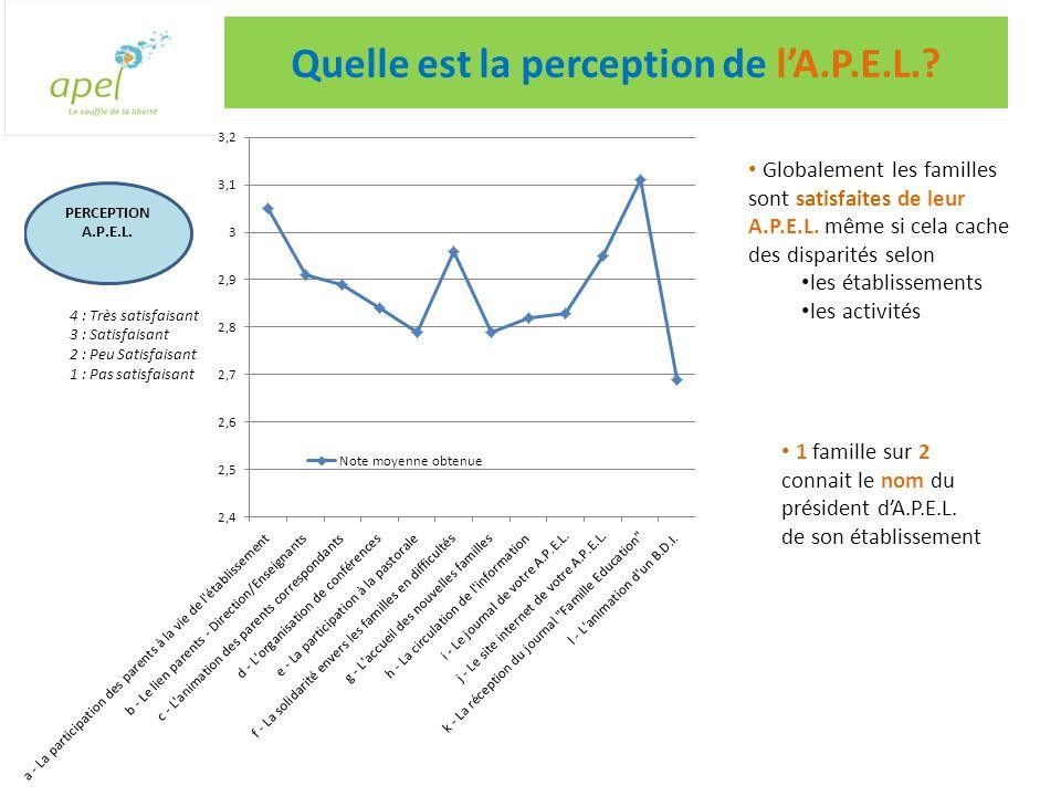 Quelle est la perception de lA.P.E.L.. Globalement les familles sont satisfaites de leur A.P.E.L.
