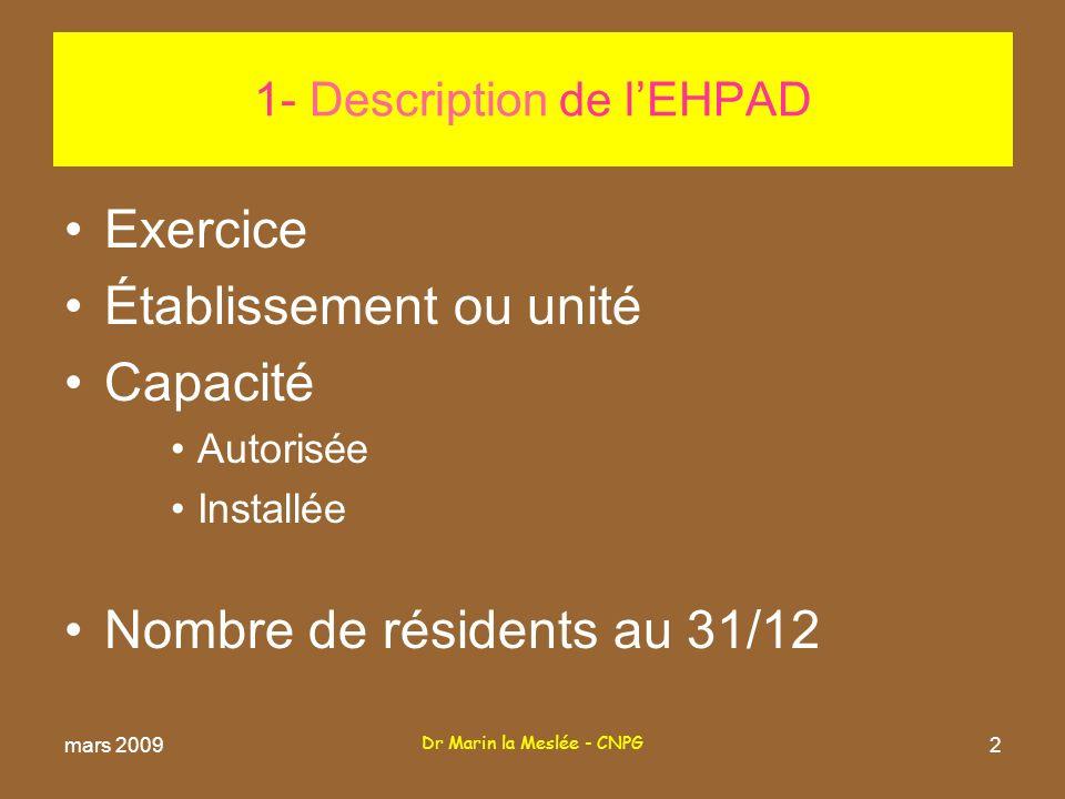Dr Marin la Meslée - CNPG 2 1- Description de lEHPAD Exercice Établissement ou unité Capacité Autorisée Installée Nombre de résidents au 31/12 mars 2009