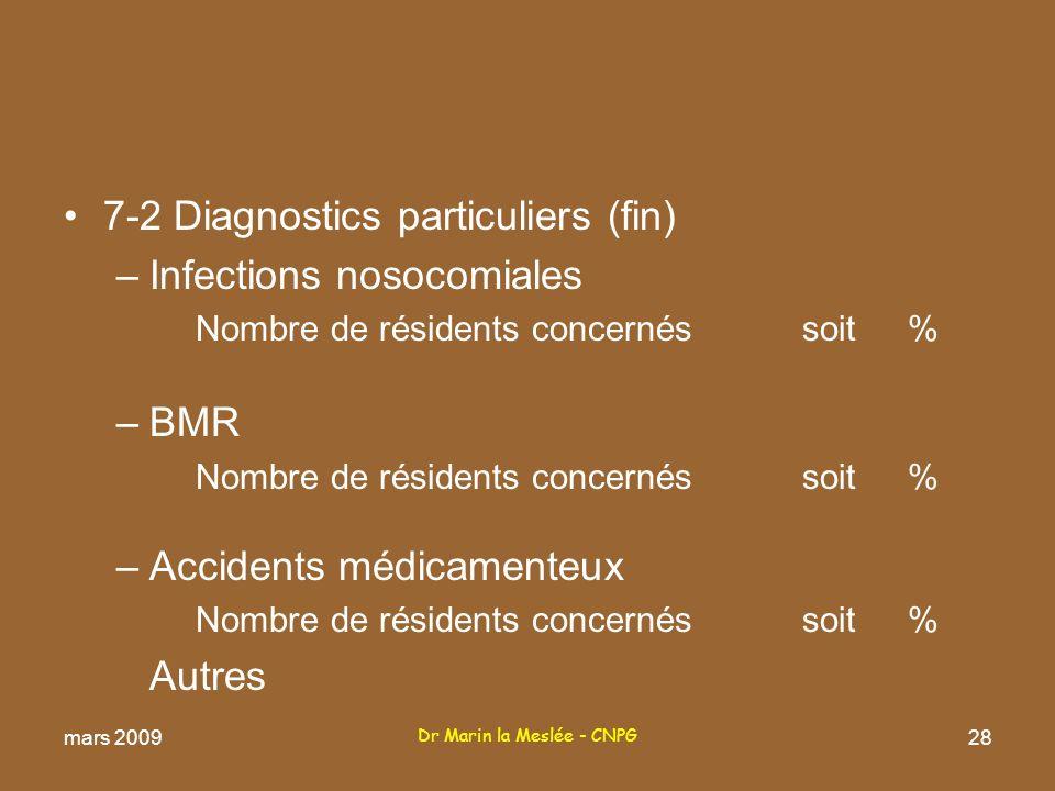 Dr Marin la Meslée - CNPG 28 7-2 Diagnostics particuliers (fin) –Infections nosocomiales Nombre de résidents concernés soit % –BMR Nombre de résidents concernés soit % –Accidents médicamenteux Nombre de résidents concernés soit % Autres mars 2009