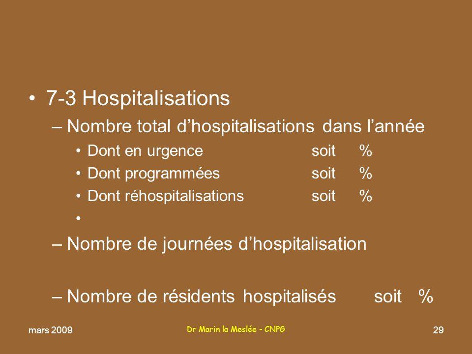 Dr Marin la Meslée - CNPG 29 7-3 Hospitalisations –Nombre total dhospitalisations dans lannée Dont en urgencesoit % Dont programméessoit % Dont réhospitalisationssoit % –Nombre de journées dhospitalisation –Nombre de résidents hospitalisés soit % mars 2009