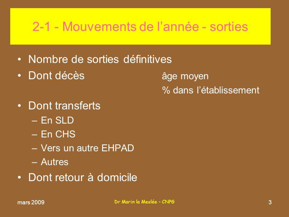 Dr Marin la Meslée - CNPG 24 7-1 Actions de prévention (suite) –Ateliers mémoire Nombre de séances Nombre de résidents concernés –Autres actions mars 2009