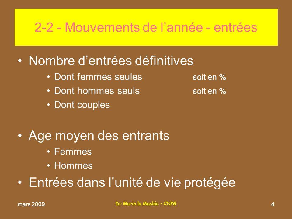 Dr Marin la Meslée - CNPG 4 Nombre dentrées définitives Dont femmes seules soit en % Dont hommes seuls soit en % Dont couples Age moyen des entrants Femmes Hommes Entrées dans lunité de vie protégée 2-2 - Mouvements de lannée - entrées mars 2009