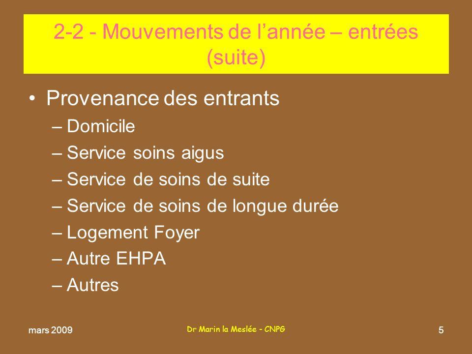 Dr Marin la Meslée - CNPG 5 Provenance des entrants –Domicile –Service soins aigus –Service de soins de suite –Service de soins de longue durée –Logement Foyer –Autre EHPA –Autres 2-2 - Mouvements de lannée – entrées (suite) mars 2009