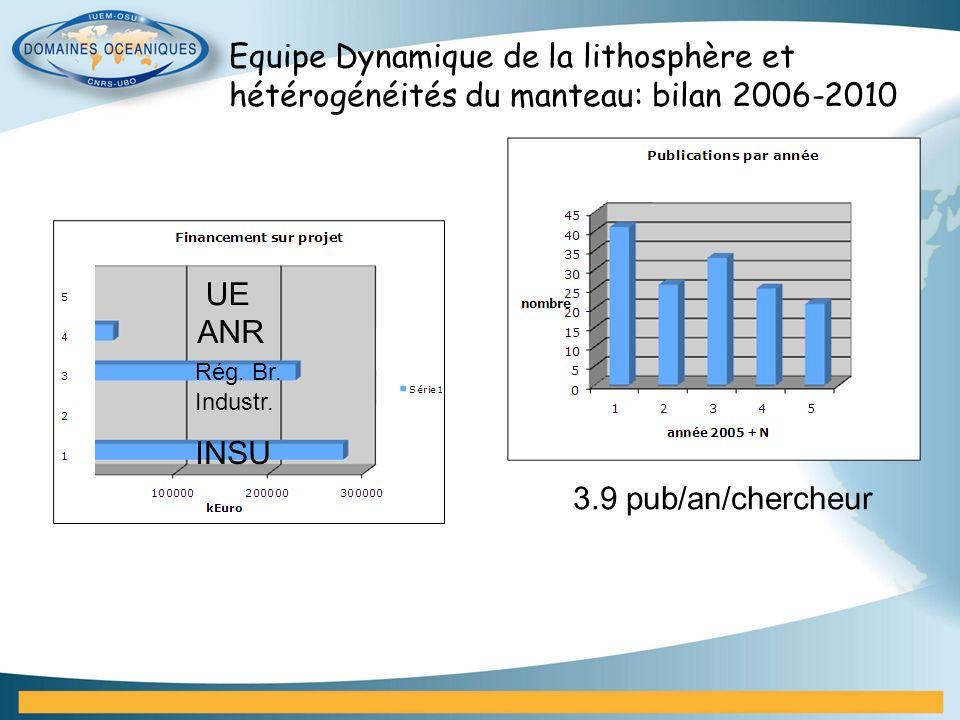 Equipe Dynamique de la lithosphère et hétérogénéités du manteau: bilan 2006-2010 3.9 pub/an/chercheur UE Rég. Br. Industr. INSU ANR